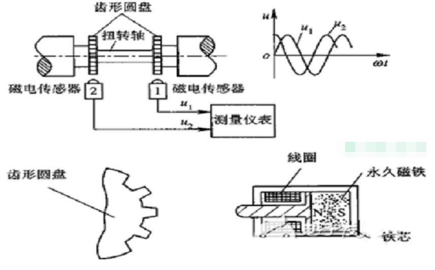 动态扭矩传感器的工作原理解析