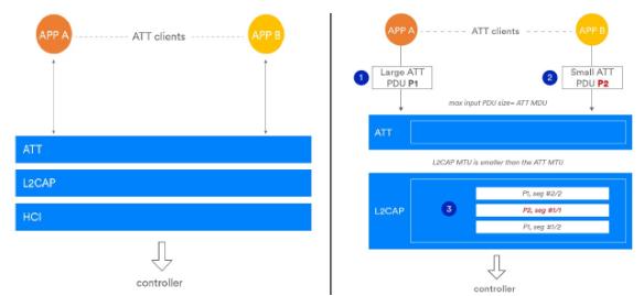 針對藍牙5.2三大特性的詳細說明