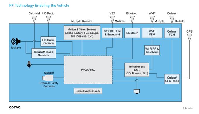 干貨:汽車RF通用系統前端的設計方案
