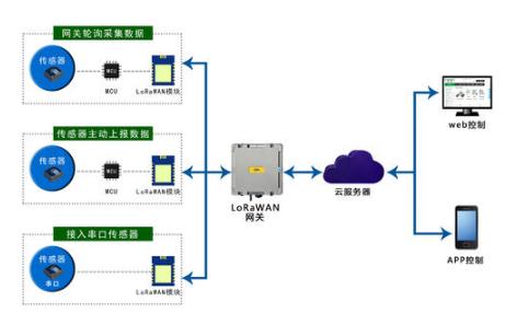 简述LORA自组网的优势以及带来的安全问题