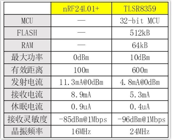 TlSR8359与nRF24L01方案之间对比
