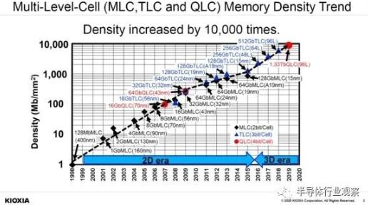 淺談3D NAND Flash技術未來的走向及發展趨勢