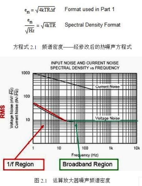 运算放大器的噪声模型与频谱密度曲线