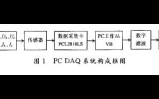 基于PCL2818LS数据采集卡实现数字滤波器的...
