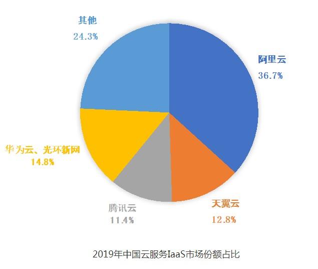 """中國電信明確了""""2+4+31+X""""云網融合資源布..."""