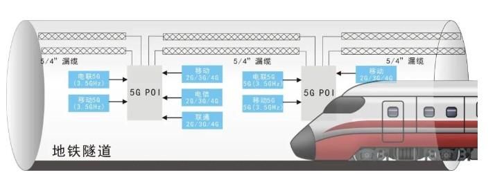 双浦站至河山路站隧道:通鼎5G漏缆及设备安装