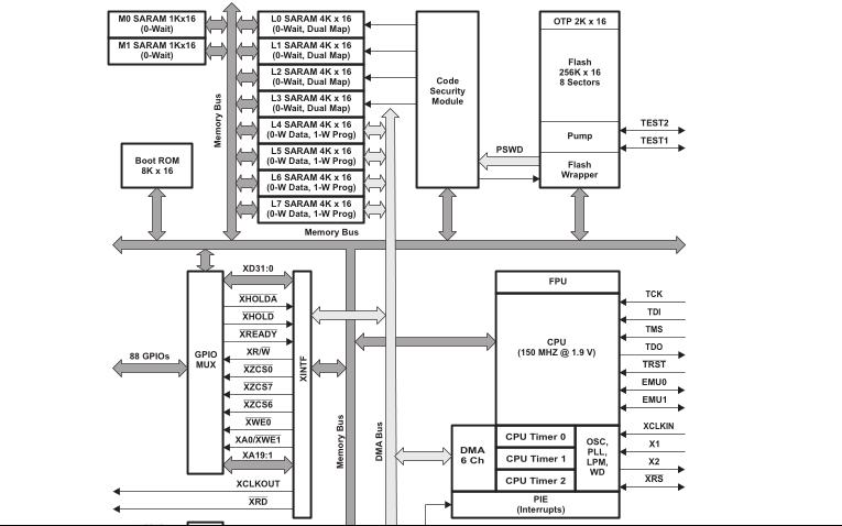 TMS320F28335芯片的數據手冊和資料合集免費下載