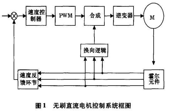 使用单片机和CPLD设计实现无刷直流电机系统的详细资料说明