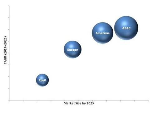微处理器制造商进一步推动嵌入式系统市场在预测期内...