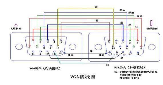 VGA接口的特性_VGA接口的接線圖