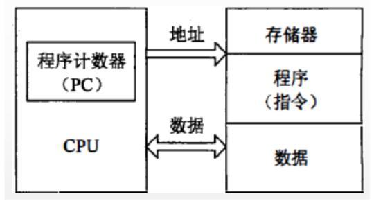 嵌入式微处理器的体系结构_嵌入式微处理器和微控制器的区别
