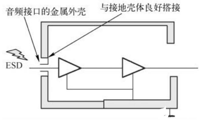 分析塑料外壳连接器和金属外壳连接器对ESD测试的影响