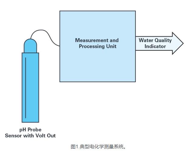 使用ADuCM355和SmartMesh的無線水...