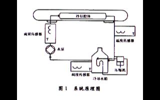 激光打标设备冷却系统监测控制系统的原理及软硬件设...