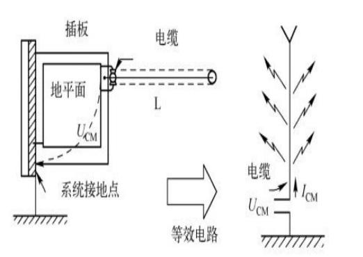 产品设计:PCB之间的互连是产品EMC的最薄弱环节