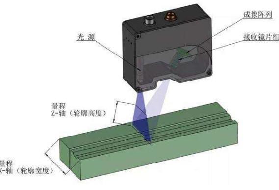 激光發射器的測量應用與三角測量法
