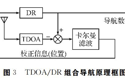 TDOA和DR组合系统定位算法的仿真研究