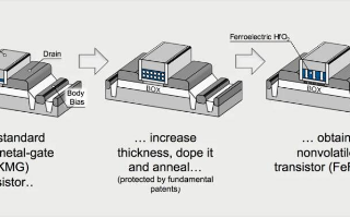 FRAM技術在機器學習和人工應用方面具有很大的潛...