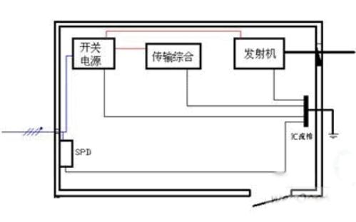 如何实现3G移动基站的电源防雷