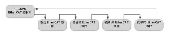 Ethercat、Profinet和Multip...