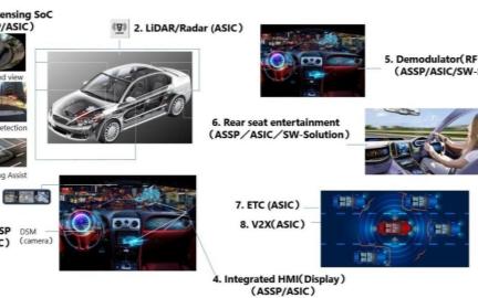 """征战自动驾驶市场,Socionext都有哪些""""利器""""?"""