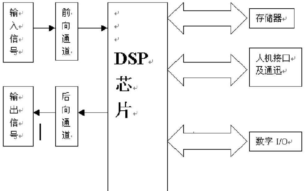 DSP的设计与实现详细说明