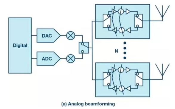 图文详解分析毫米波的模拟波束合成方法