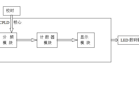 使用Verilog HDL实现数字时钟设计的详细资料说明