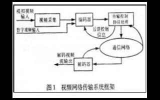 基于DSP+FPGA结构的系统信号完整性问题及解...