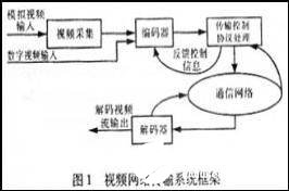 基于DSP+FPGA结构的系统信号完整性问题及解决方案