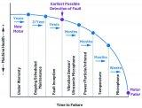 為什么預測性維護傳感器對于提早檢測PdM應用中的...