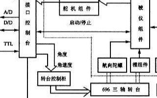 水下航行器控制半实物仿真系统的组成原理、特点及应用研究