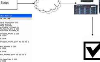 采用初始化脚本的自动化视频质量测试系统解决方法