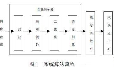 基于FPGA的SOPC技术实现视觉测◇量系统的解决方案