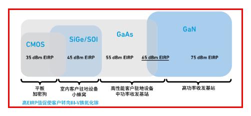 科普:詳談5G的射頻前端技術和封裝技術
