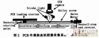 基于PCB外观检查机的图像采集系统的软硬件设计