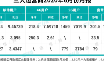 5G基站规模不足4G基站的零头,5G用户渗透率还...