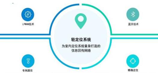 淺談物聯網技術NB-IoT/LoRa/eMTC和藍牙/WiFi的關系