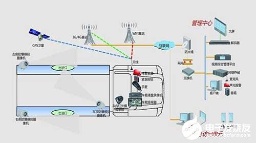 油气罐车的无线监控系统的特点及应用方案
