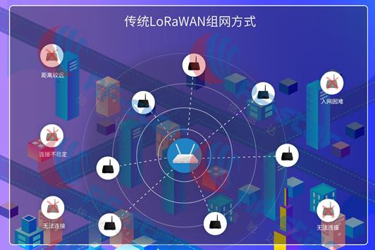 LoRa中的LoRaMESH和LoRaWAN技术之间的区别分析