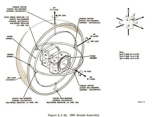 无人机惯性导航系统的特点及重要性分析