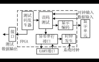 基于Cyclone系列FPGA器件和UART功能...