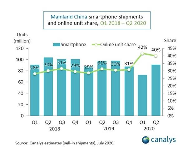 5G智能手机第二季度在中国的出货量为3900万部...