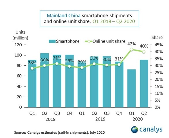 5G智能手机第二季度在中国的出货量为3900万部,比第一季度增长了260%