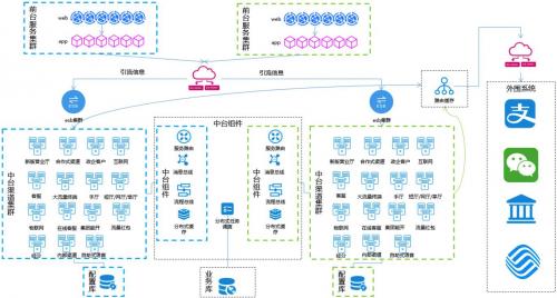 亚信科技项目团队与浙江移动联合打造全链路引流灰度发布