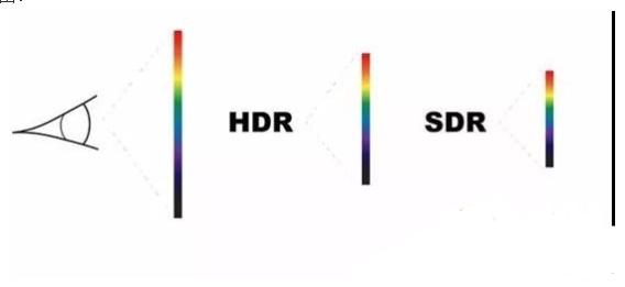 一文解HDR的来源,作用及发展趋势