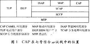 通信网络测试仪中CAP消息的分析和如何进行解码