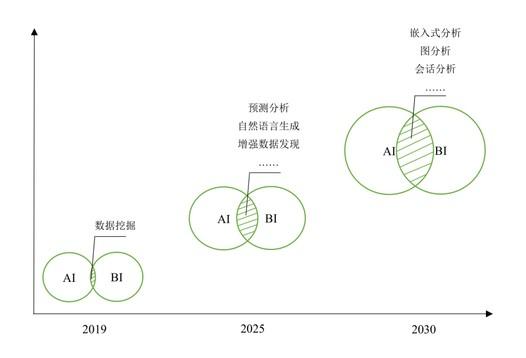 AI+BI的發展現狀和趨勢