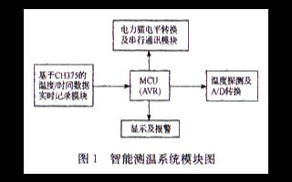 采用CH375的USB接口芯片实现机车智能测温系...