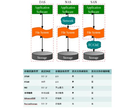 存储虚拟化的存储资源架构解析